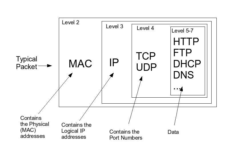 The Basics Of Network Packets